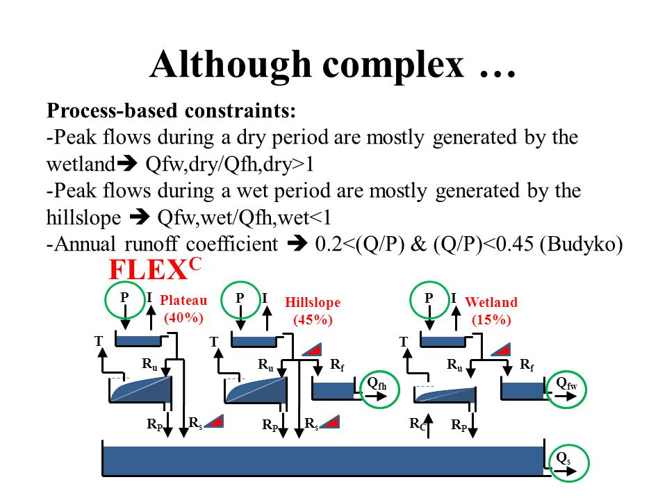 Although complex … Process-based constraints: -Peak flows during a dry period are mostly generated by the wetland  Qfw,dry/Qfh,dry>1 -Peak flows during a wet period are mostly generated by the hillslope  Qfw,wet/Qfh,wet<1 -Annual runoff coefficient  0.2<(Q/P) & (Q/P)<0.45 (Budyko)