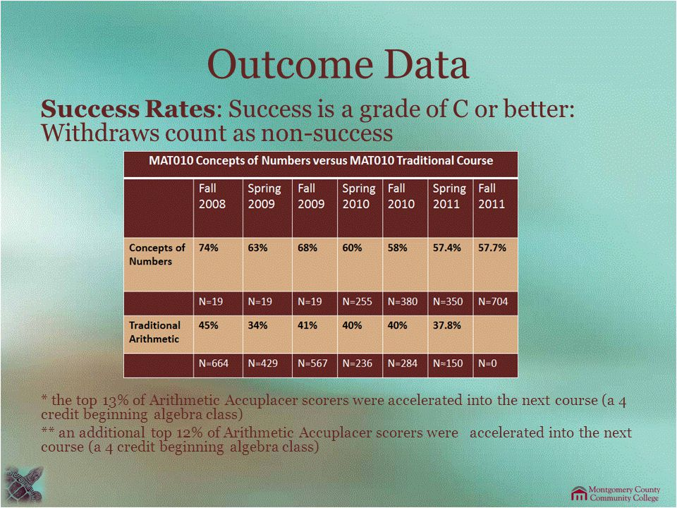 Outcome Data Success Rates: Success is a grade of C or better: Withdraws count as non-success * the top 13% of Arithmetic Accuplacer scorers were accelerated into the next course (a 4 credit beginning algebra class) ** an additional top 12% of Arithmetic Accuplacer scorers were accelerated into the next course (a 4 credit beginning algebra class)