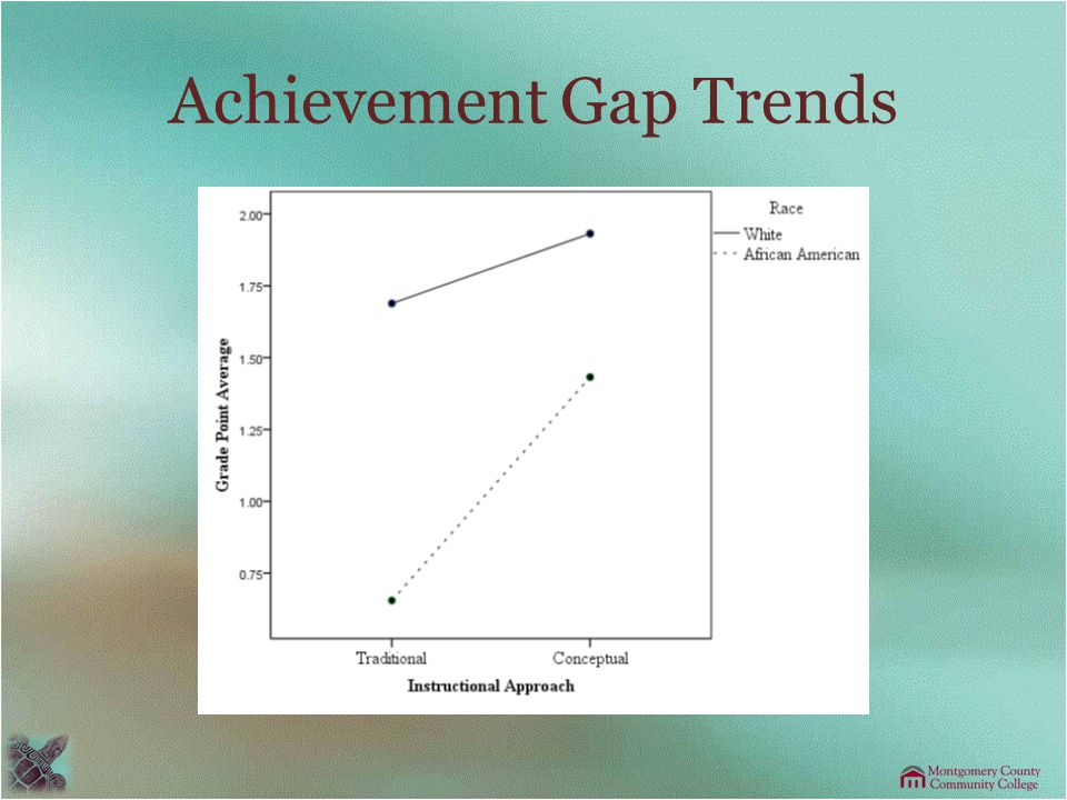 Achievement Gap Trends