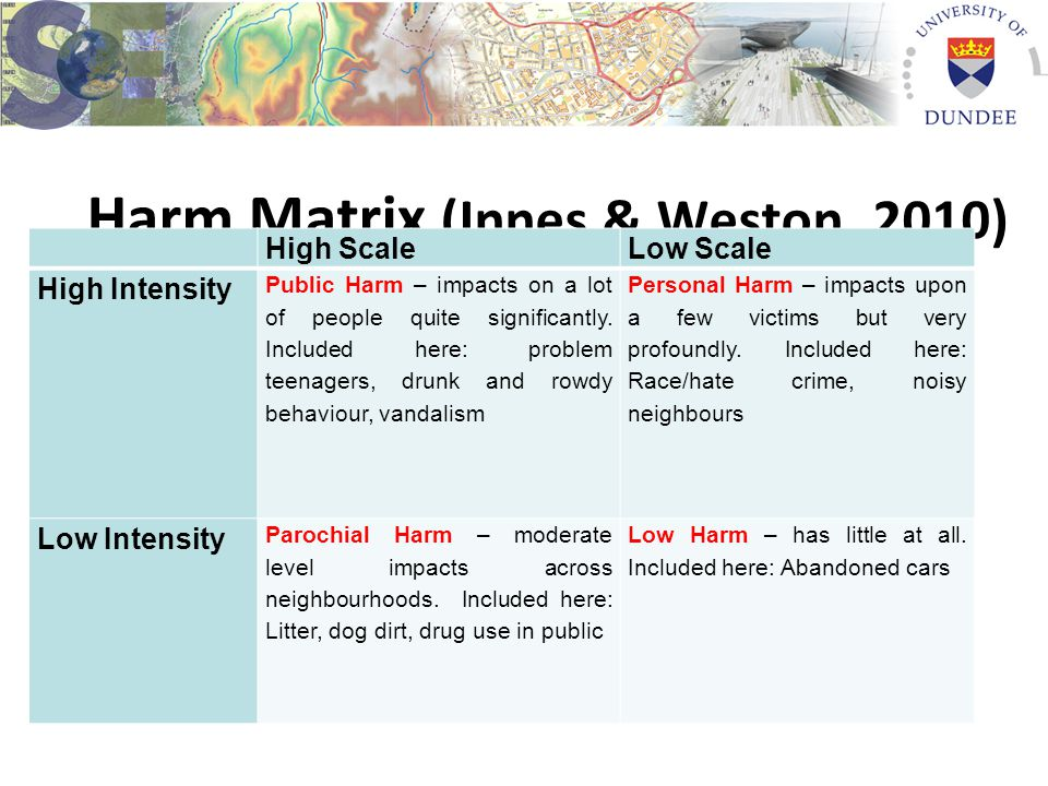 Harm Matrix (Innes & Weston, 2010) High ScaleLow Scale High Intensity Public Harm – impacts on a lot of people quite significantly.
