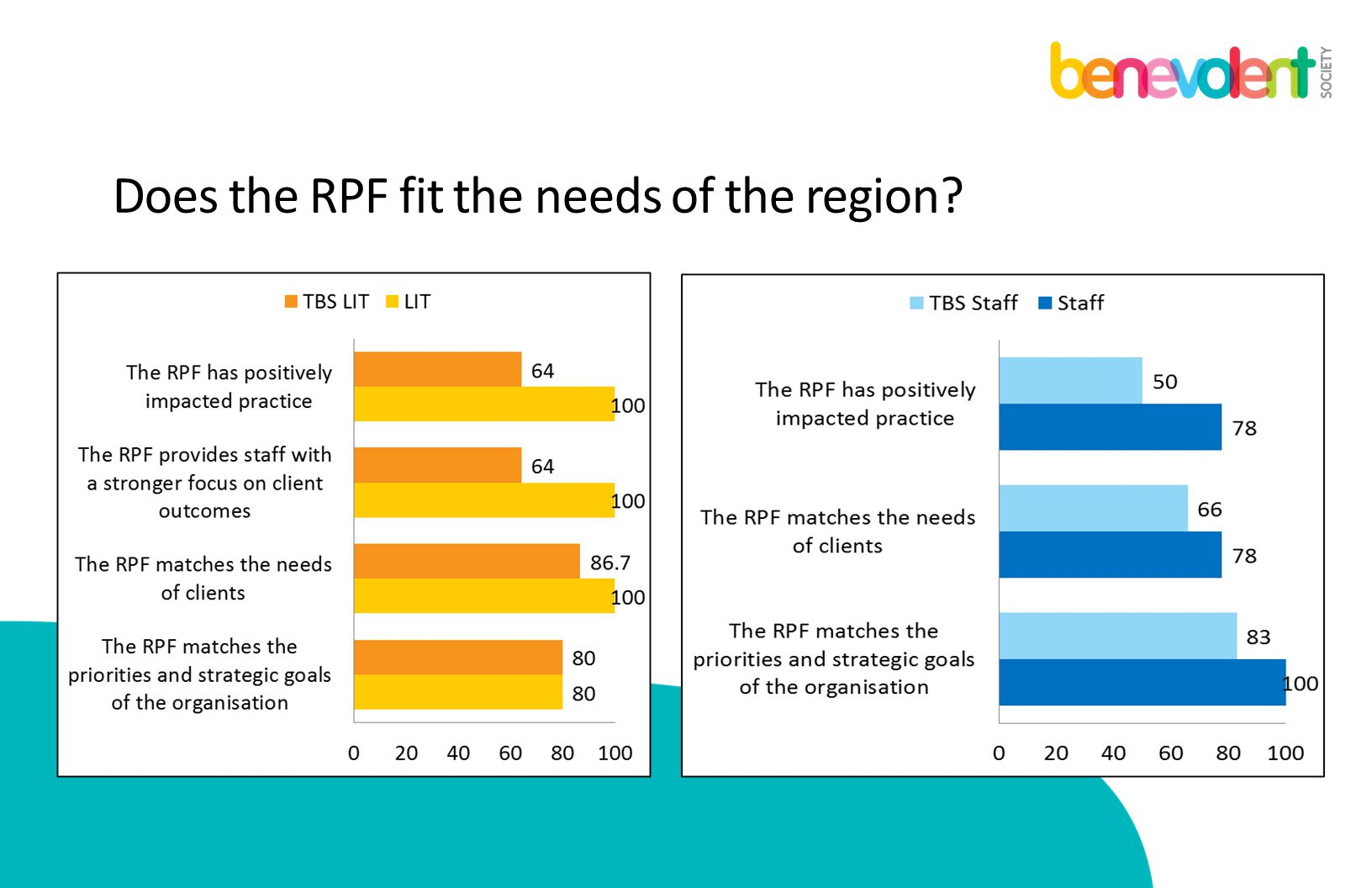 Does the RPF fit the needs of the region?