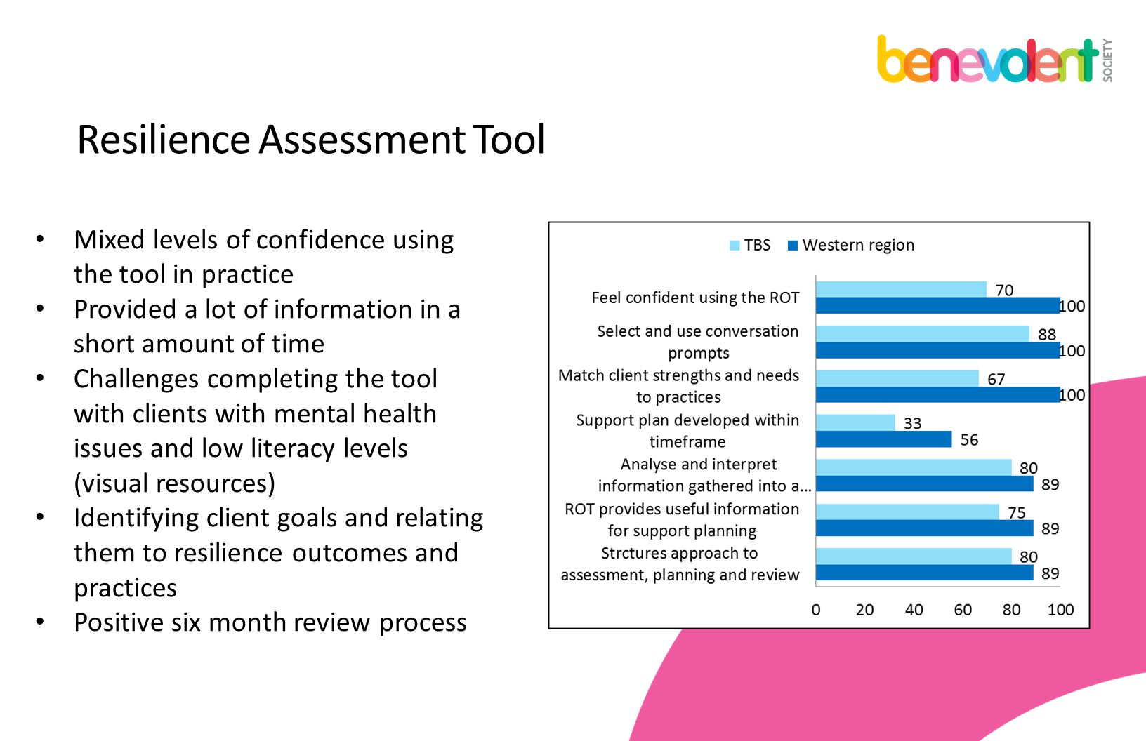 Resilience Assessment Tool Mixed levels of confidence using the tool in practice Provided a lot of information in a short amount of time Challenges co