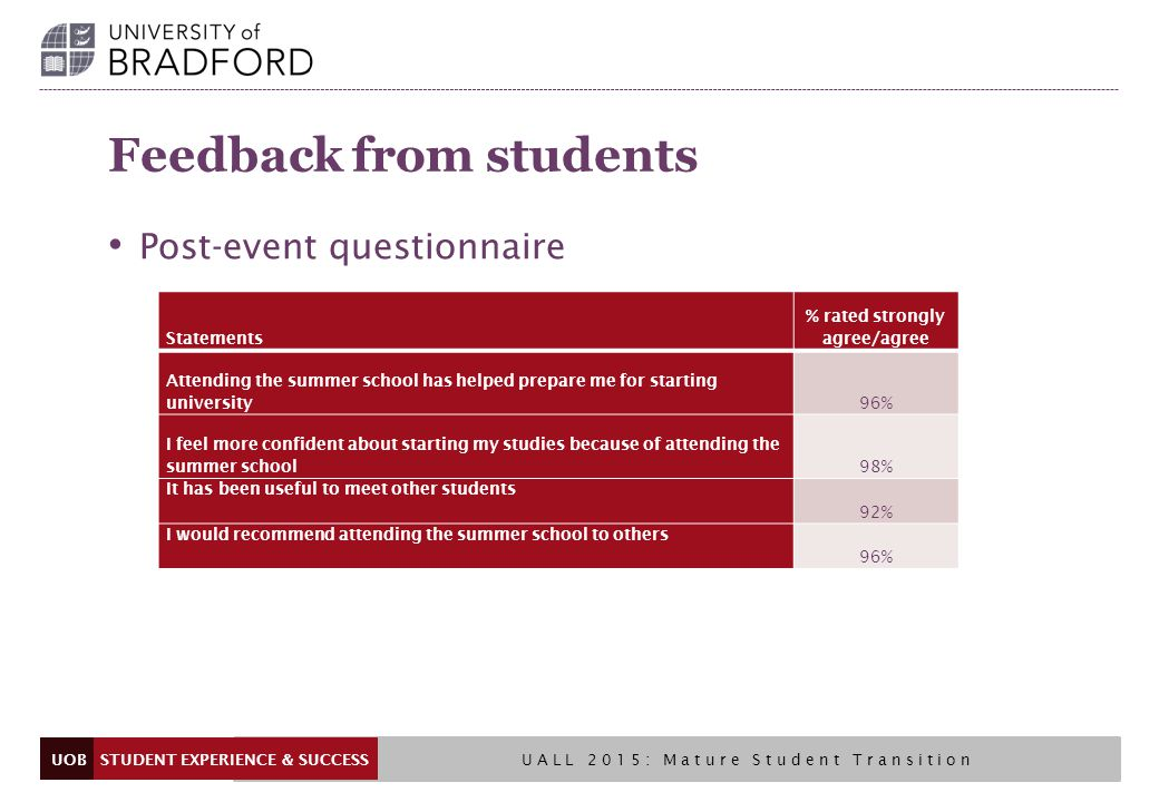 UOB Feedback from students Post-event questionnaire STUDENT EXPERIENCE & SUCCESS UALL 2015: Mature Student Transition Statements % rated strongly agree/agree Attending the summer school has helped prepare me for starting university 96% I feel more confident about starting my studies because of attending the summer school 98% It has been useful to meet other students 92% I would recommend attending the summer school to others 96%