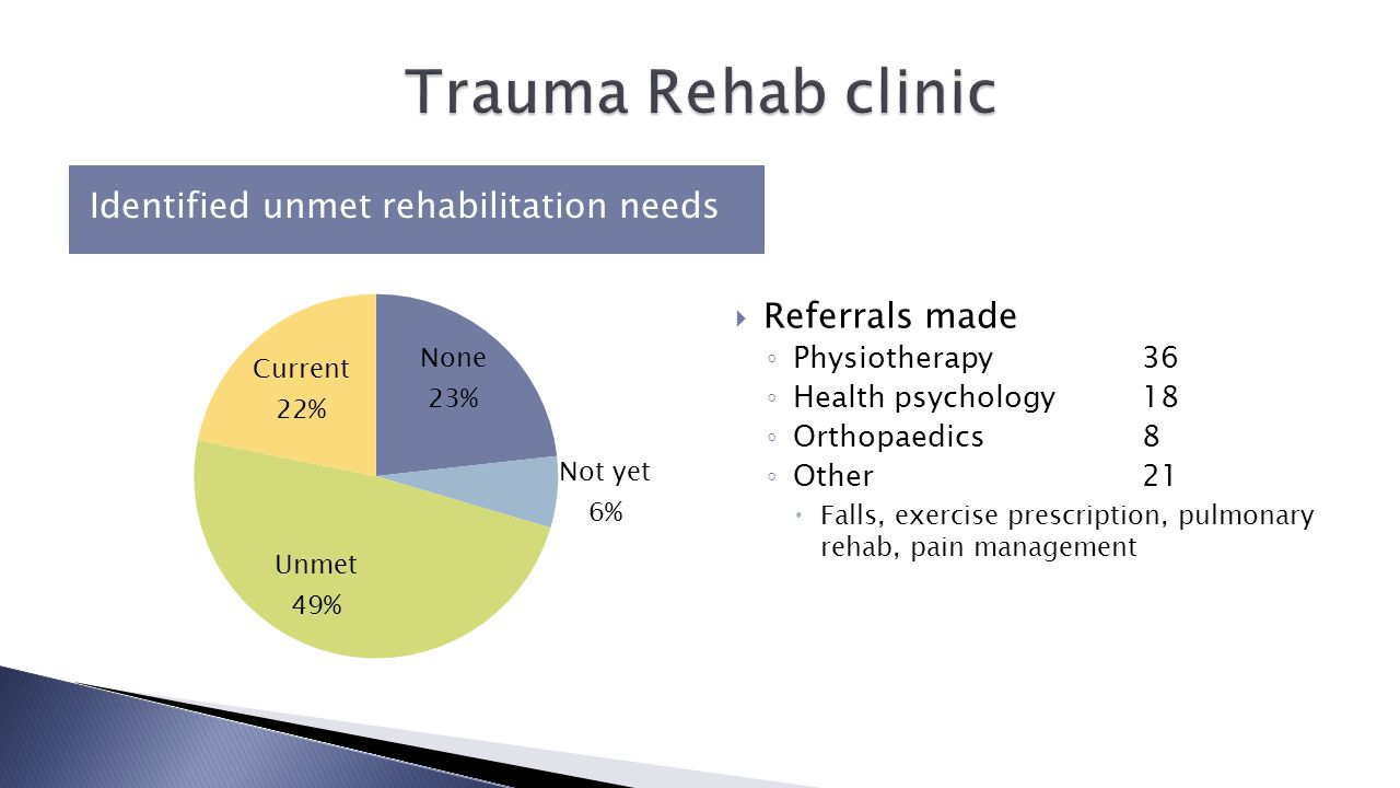 Identified unmet rehabilitation needs  Referrals made ◦ Physiotherapy36 ◦ Health psychology 18 ◦ Orthopaedics8 ◦ Other 21  Falls, exercise prescription, pulmonary rehab, pain management
