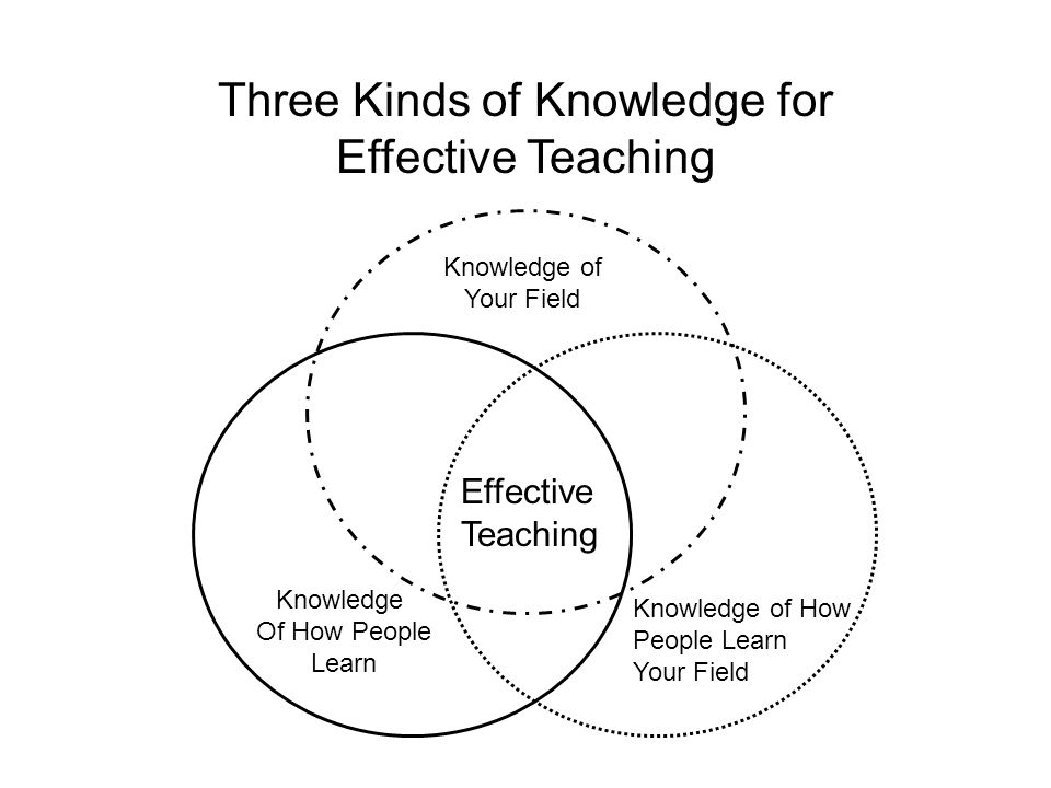 Three Kinds of Knowledge for Effective Teaching Effective Teaching Knowledge of Your Field Knowledge Of How People Learn Knowledge of How People Learn