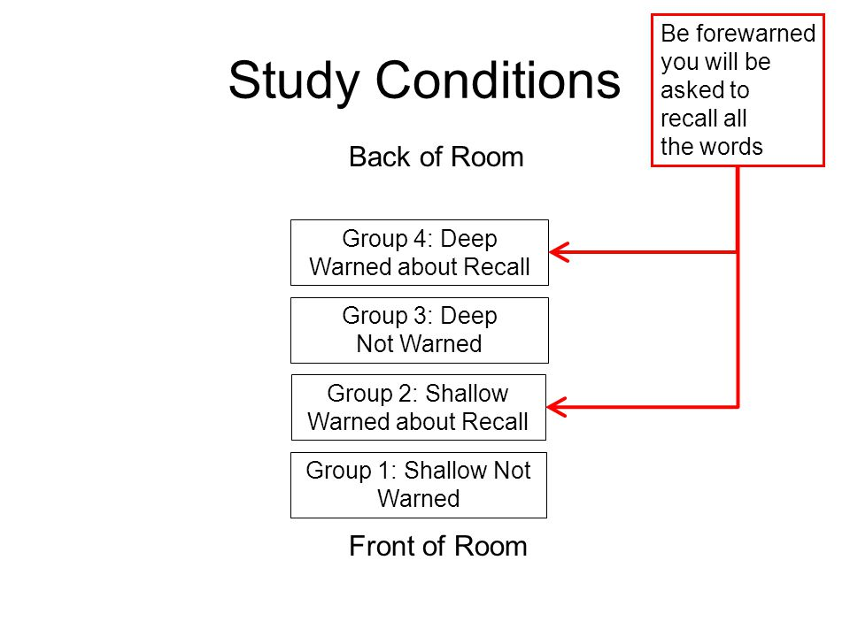 Study Conditions Group 2: Shallow Warned about Recall Group 1: Shallow Not Warned Group 4: Deep Warned about Recall Group 3: Deep Not Warned Be forewa