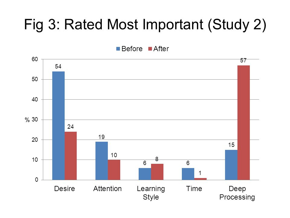 Fig 3: Rated Most Important (Study 2)