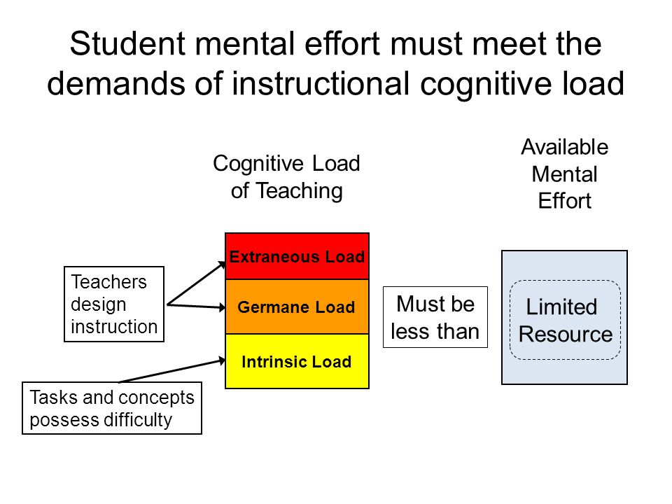 Student mental effort must meet the demands of instructional cognitive load Teachers design instruction Tasks and concepts possess difficulty Limited