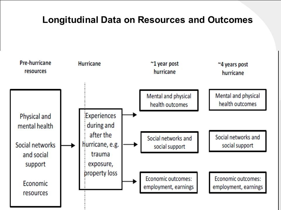 Longitudinal Data on Resources and Outcomes