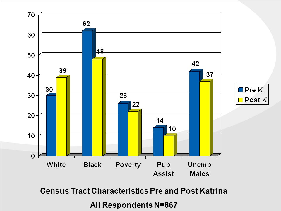 Census Tract Characteristics Pre and Post Katrina All Respondents N=867