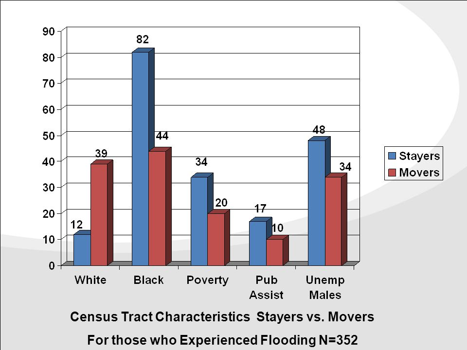 Census Tract Characteristics Stayers vs. Movers For those who Experienced Flooding N=352