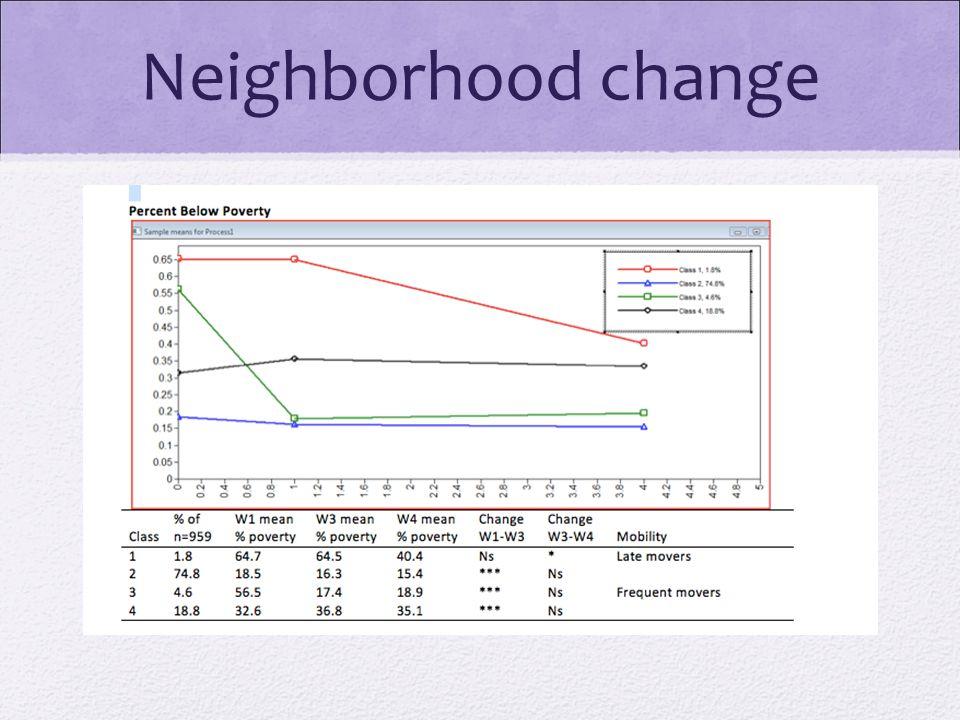 Neighborhood change