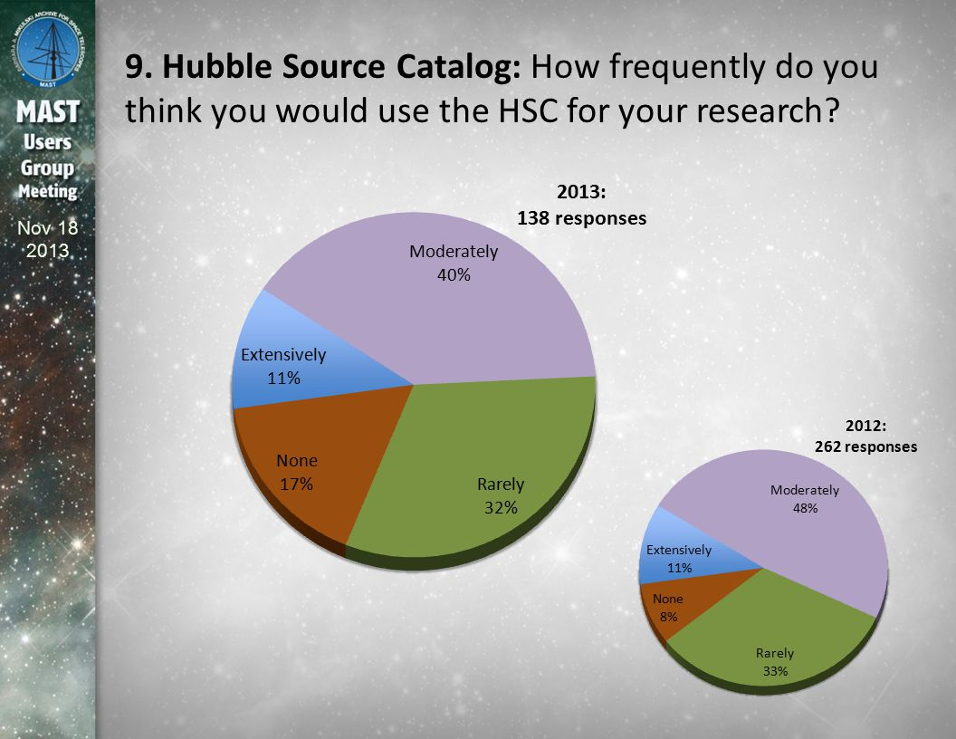Nov 18 2013 9. Hubble Source Catalog: How frequently do you think you would use the HSC for your research?