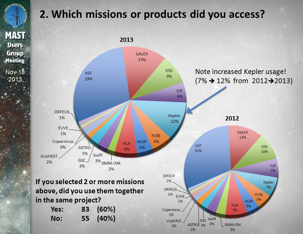 Nov 18 2013 2. Which missions or products did you access? Note increased Kepler usage! (7%  12% from 2012  2013) If you selected 2 or more missions