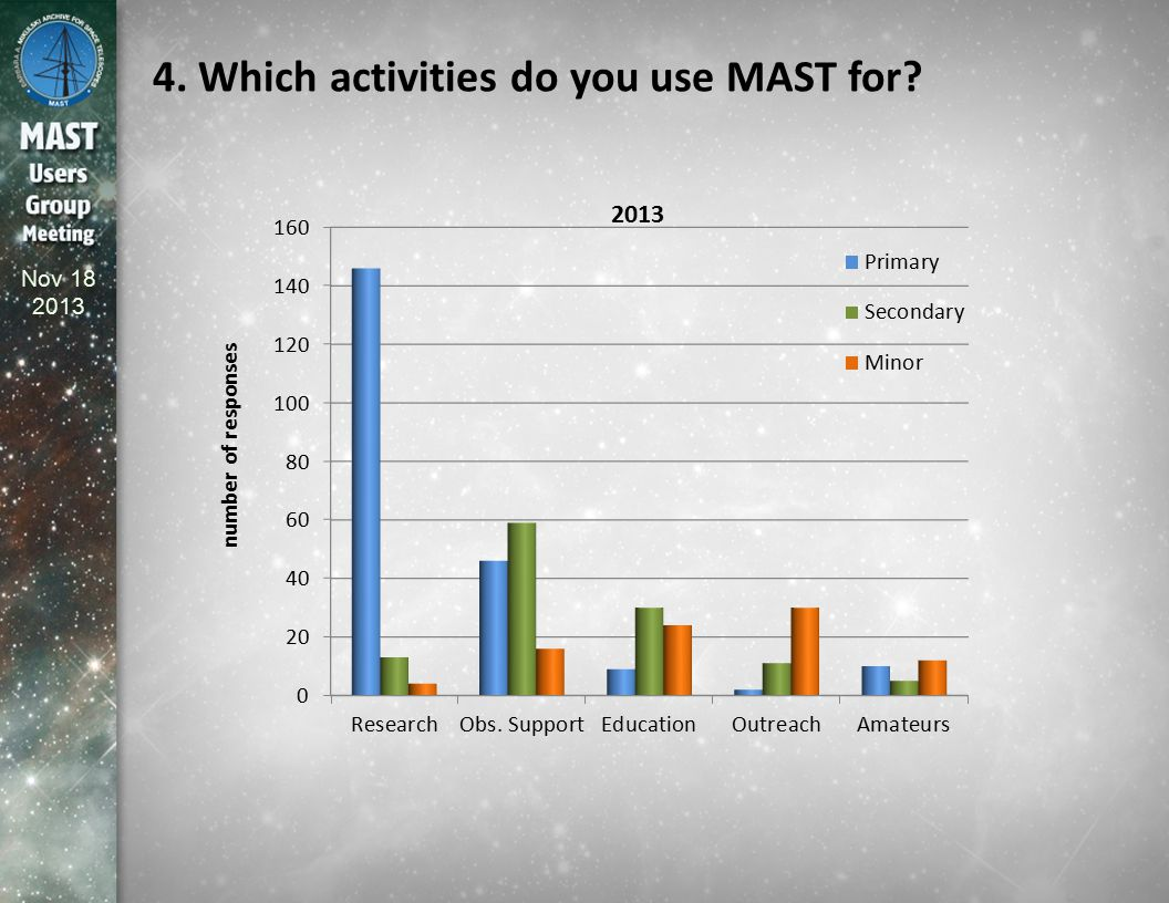 Nov 18 2013 4.Which activities do you use MAST for.