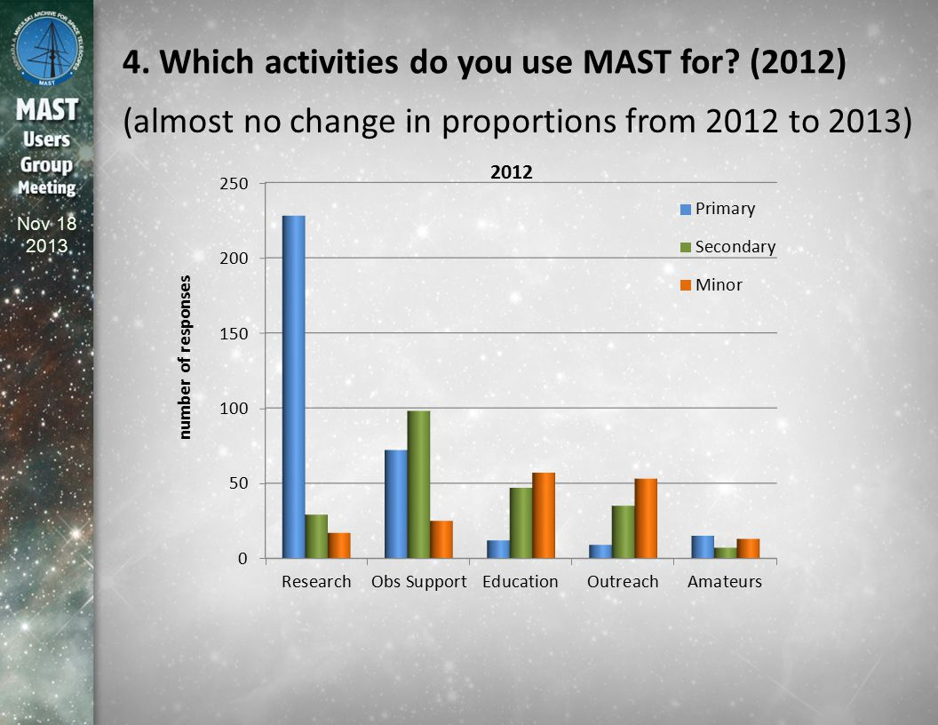 Nov 18 2013 4. Which activities do you use MAST for? (2012) (almost no change in proportions from 2012 to 2013)