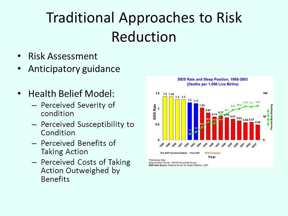 Traditional Approaches to Risk Reduction Risk Assessment Anticipatory guidance Health Belief Model: – Perceived Severity of condition – Perceived Susceptibility to Condition – Perceived Benefits of Taking Action – Perceived Costs of Taking Action Outweighed by Benefits