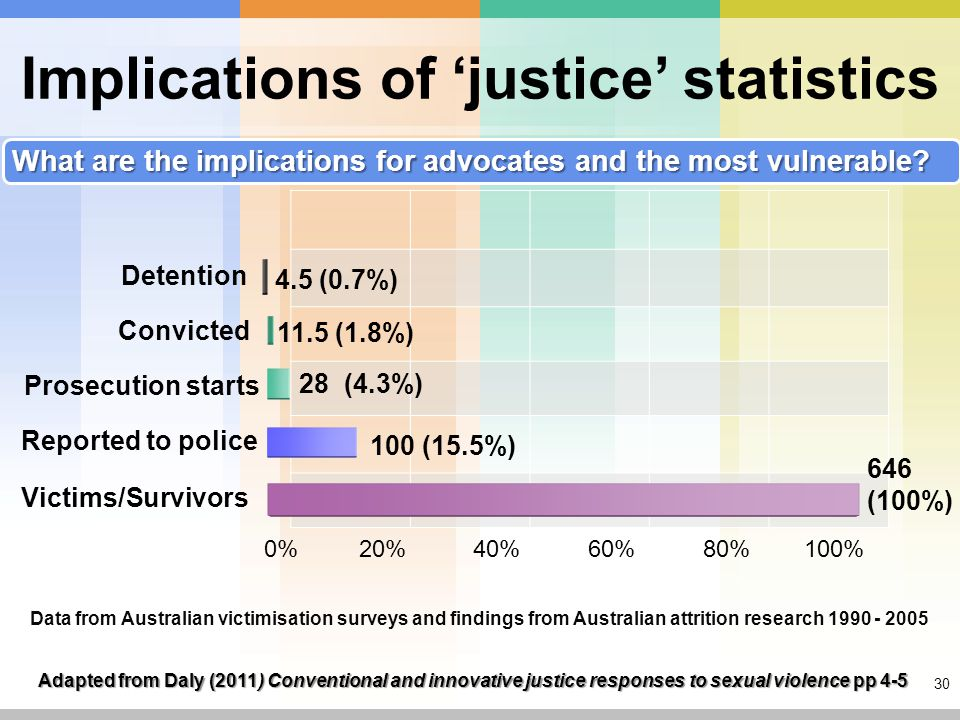 30 Implications of 'justice' statistics Detention Convicted Prosecution starts Reported to police Victims/Survivors 0% 20% 40% 60% 80% 100% 4.5 (0.7%) 11.5 (1.8%) 28 (4.3%) 100 (15.5%) 646 (100%) Adapted from Daly (2011) Conventional and innovative justice responses to sexual violence pp 4-5 Data from Australian victimisation surveys and findings from Australian attrition research 1990 - 2005 What are the implications for advocates and the most vulnerable?