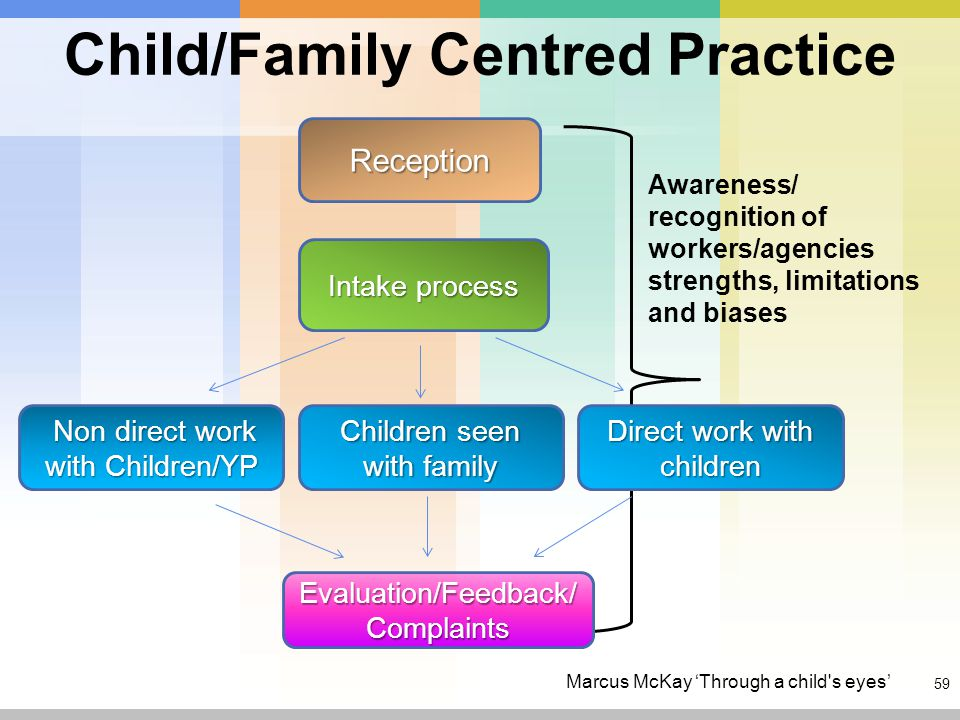 59 Reception Intake process Non direct work with Children/YP Children seen with family Direct work with children Evaluation/Feedback/ Complaints Child/Family Centred Practice Awareness/ recognition of workers/agencies strengths, limitations and biases Marcus McKay 'Through a child s eyes'