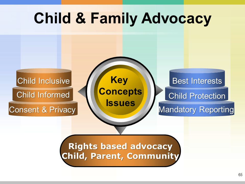 65 Child & Family Advocacy Key Concepts Issues Rights based advocacy Child, Parent, Community Child Inclusive Child Informed Consent & Privacy Child Protection Mandatory Reporting Best Interests