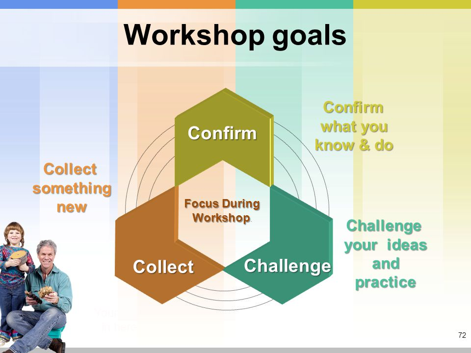 72 Workshop goals Focus During Workshop Focus During Workshop.