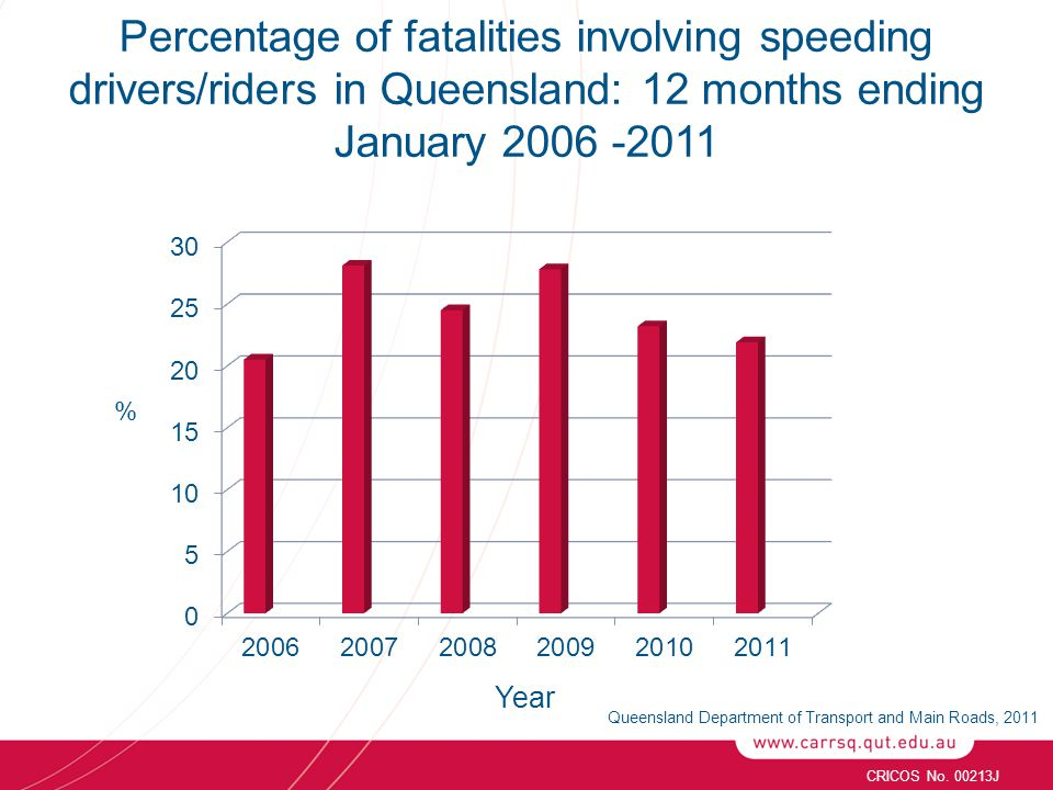 CRICOS No. 00213J Percentage of fatalities involving speeding drivers/riders in Queensland: 12 months ending January 2006 -2011 Year % Queensland Depa