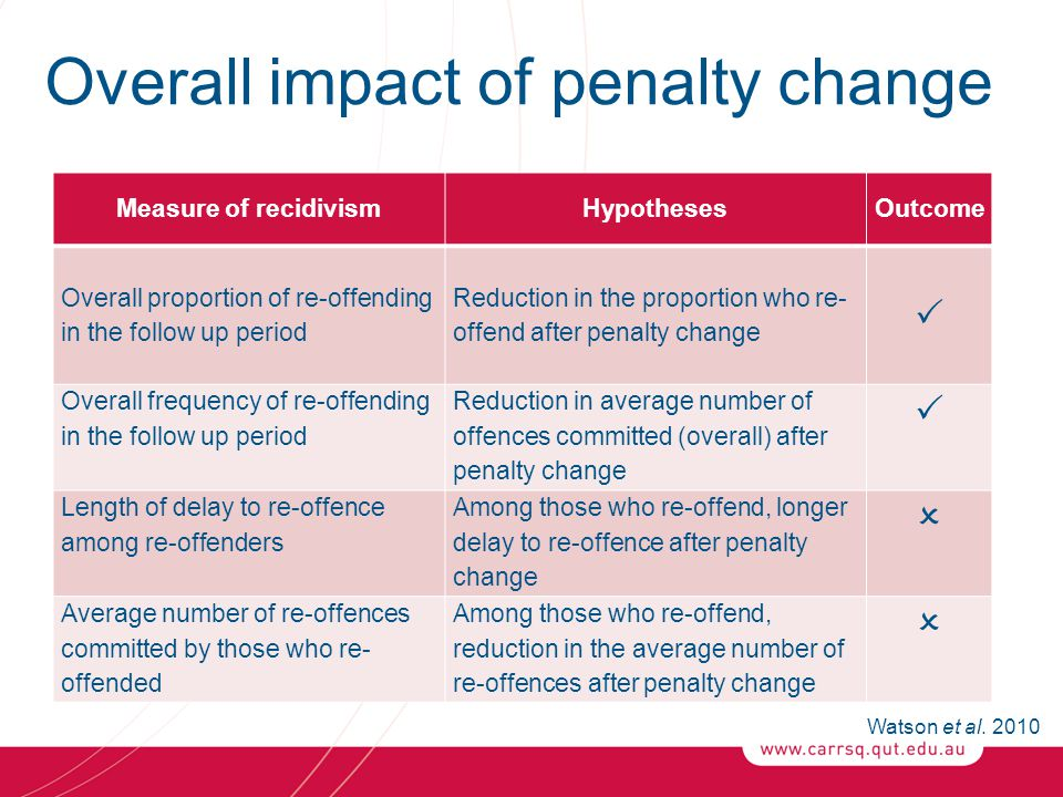 Overall impact of penalty change Measure of recidivismHypothesesOutcome Overall proportion of re-offending in the follow up period Reduction in the pr