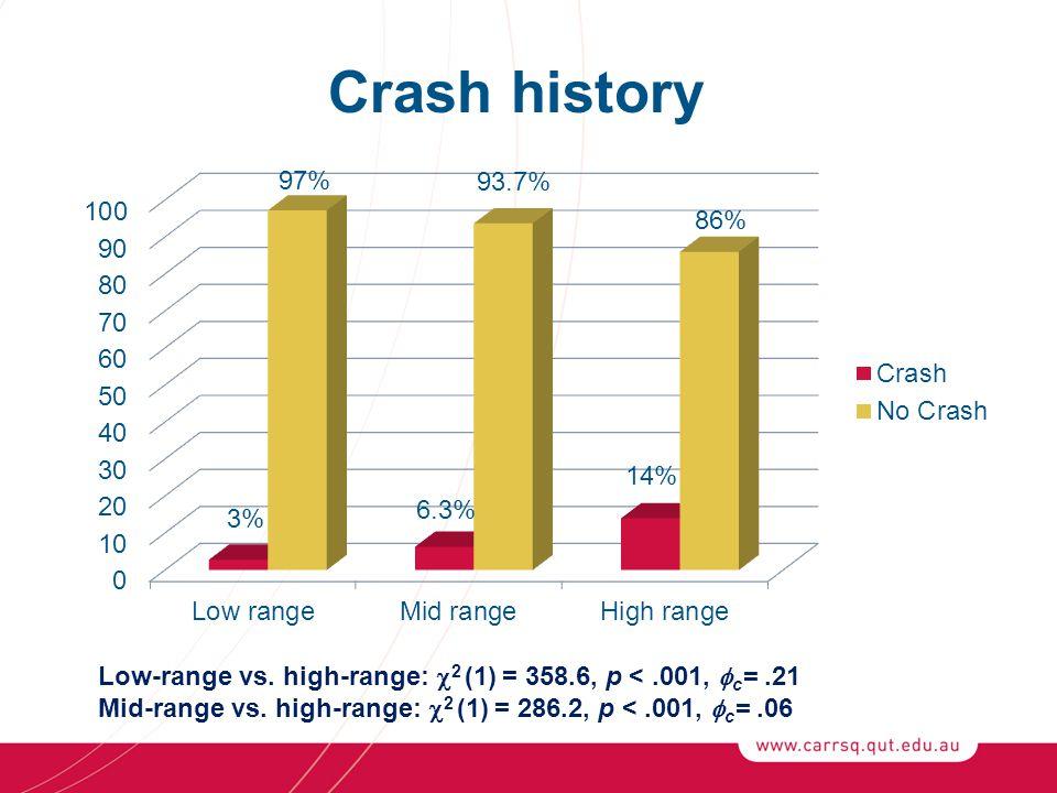 Crash history Low-range vs. high-range:  2 (1) = 358.6, p <.001,  c =.21 Mid-range vs.