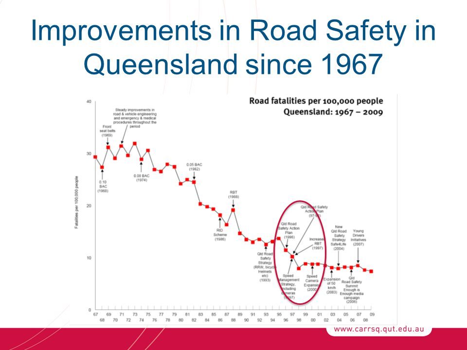 Improvements in Road Safety in Queensland since 1967