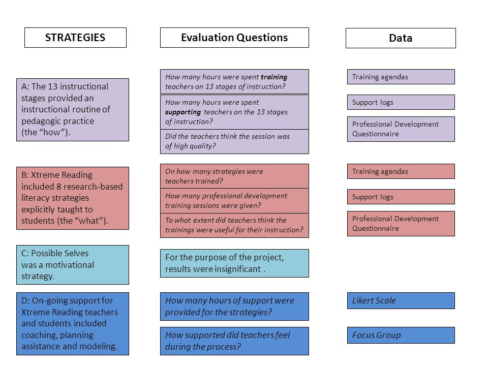 "STRATEGIESEvaluation Questions A: The 13 instructional stages provided an instructional routine of pedagogic practice (the ""how""). D: On-going support"
