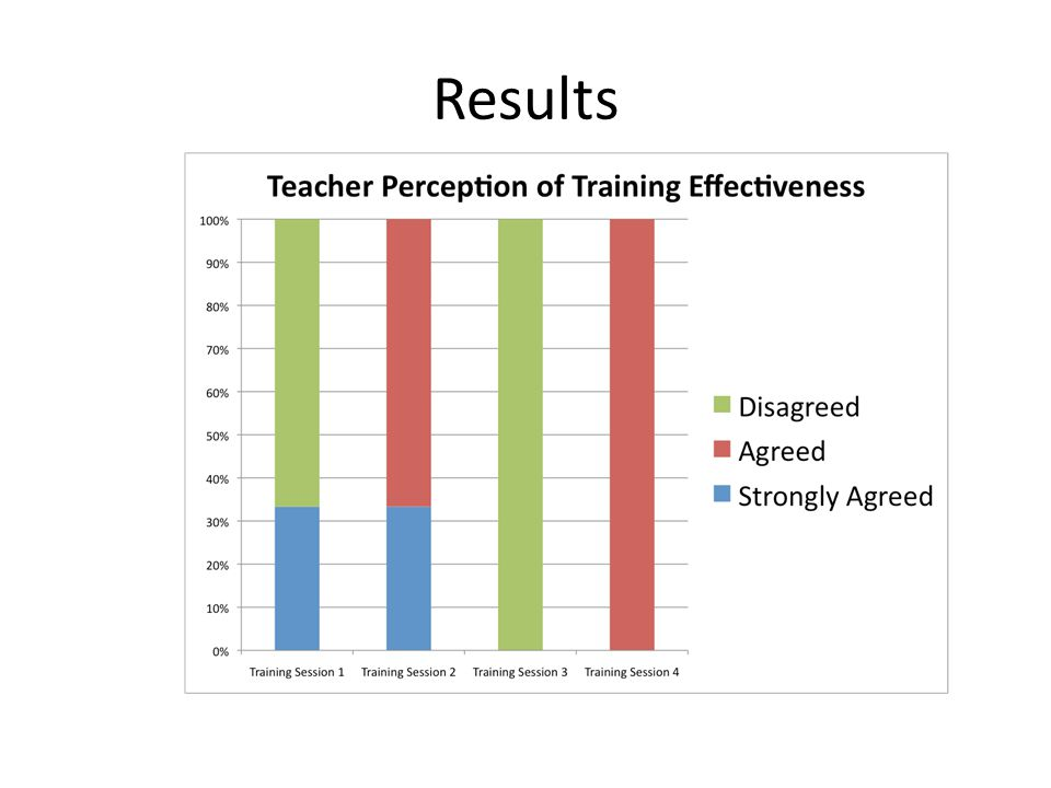 Questionnaires showed that 3/3 teachers felt confident and prepared to teach the Possible Selves strategy after training.