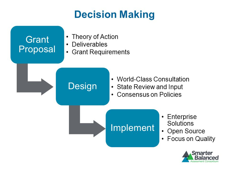 Decision Making Grant Proposal Theory of Action Deliverables Grant Requirements Design World-Class Consultation State Review and Input Consensus on Po