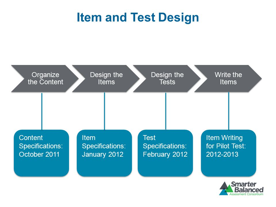 Item and Test Design Organize the Content Design the Items Design the Tests Write the Items Content Specifications: October 2011 Item Specifications: