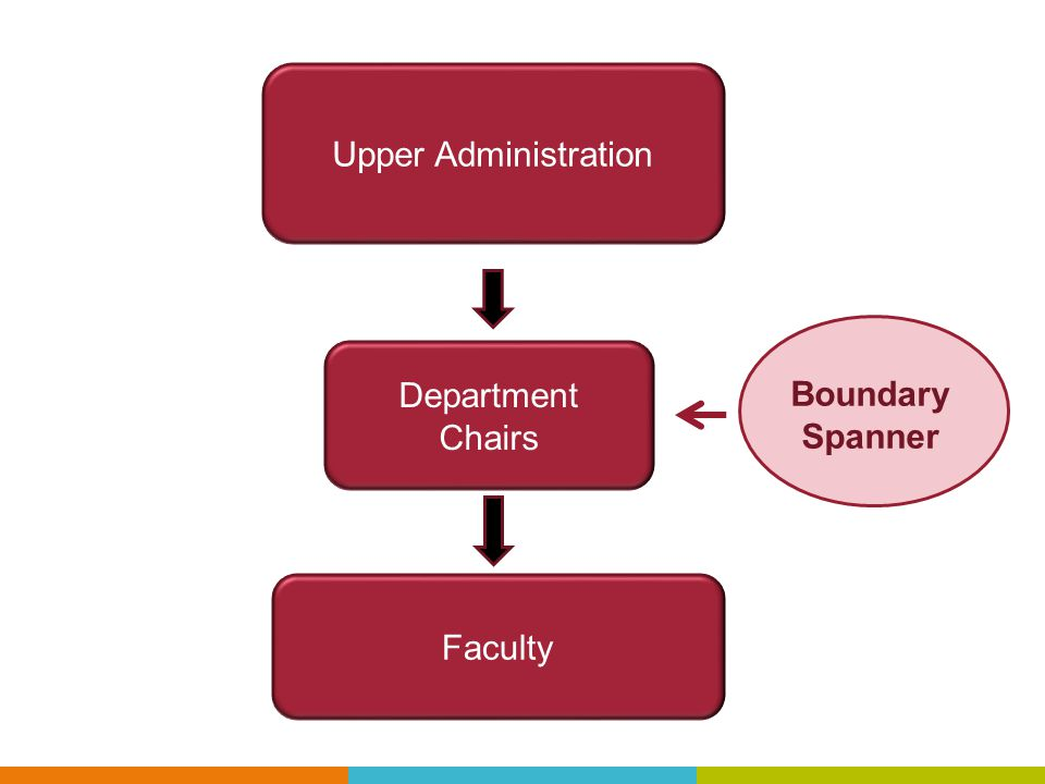 Upper Administration Department Chairs Faculty Boundar Boundary Spanner