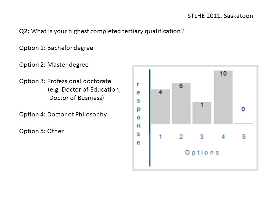STLHE 2011, Saskatoon Q2: What is your highest completed tertiary qualification? Option 1: Bachelor degree Option 2: Master degree Option 3: Professio
