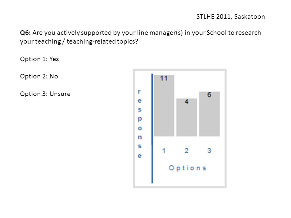 STLHE 2011, Saskatoon Q6: Are you actively supported by your line manager(s) in your School to research your teaching / teaching-related topics? Optio