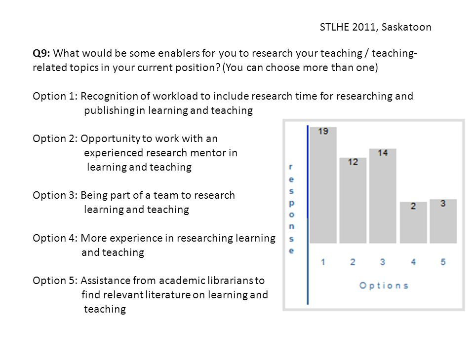STLHE 2011, Saskatoon Q9: What would be some enablers for you to research your teaching / teaching- related topics in your current position? (You can