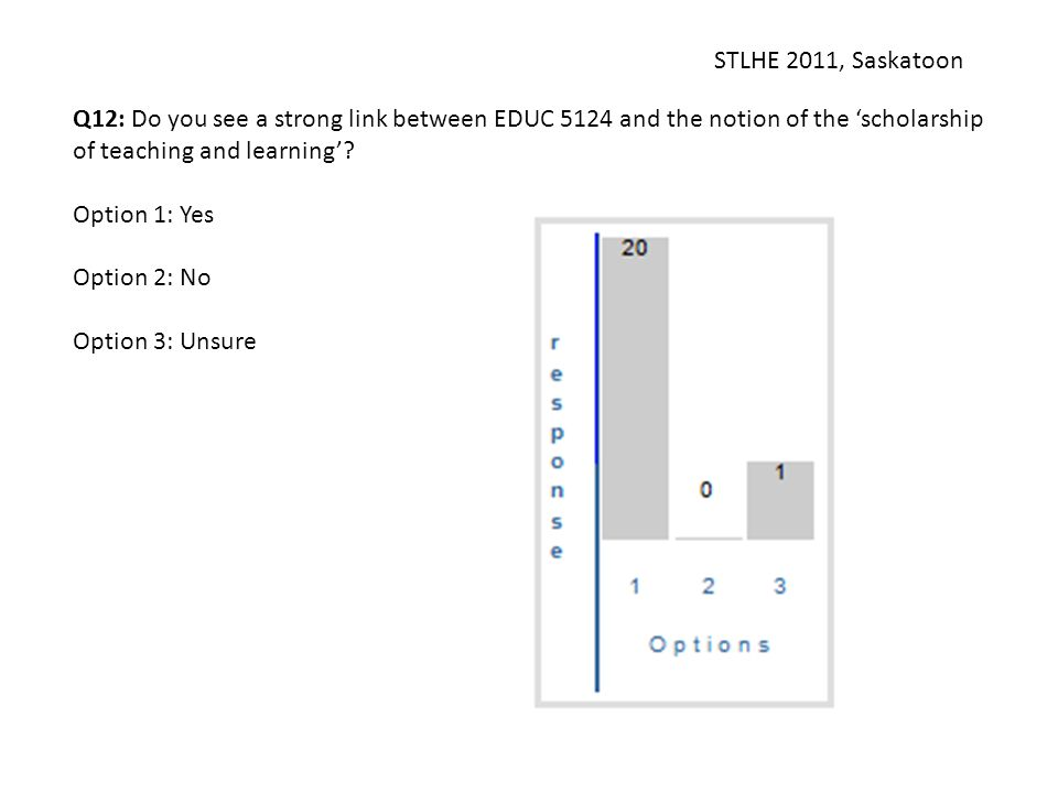 STLHE 2011, Saskatoon Q12: Do you see a strong link between EDUC 5124 and the notion of the 'scholarship of teaching and learning'? Option 1: Yes Opti