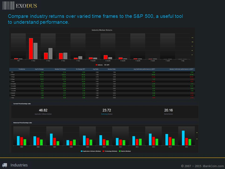 Compare industry returns over varied time frames to the S&P 500, a useful tool to understand performance.