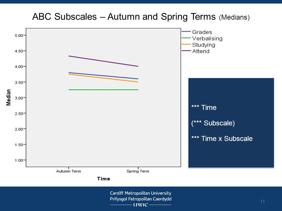 ABC Subscales – Autumn and Spring Terms (Medians) *** Time (*** Subscale) *** Time x Subscale *** Time (*** Subscale) *** Time x Subscale 11
