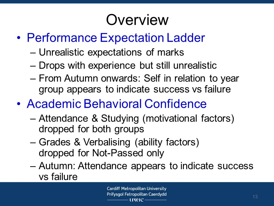 Overview Performance Expectation Ladder –Unrealistic expectations of marks –Drops with experience but still unrealistic –From Autumn onwards: Self in