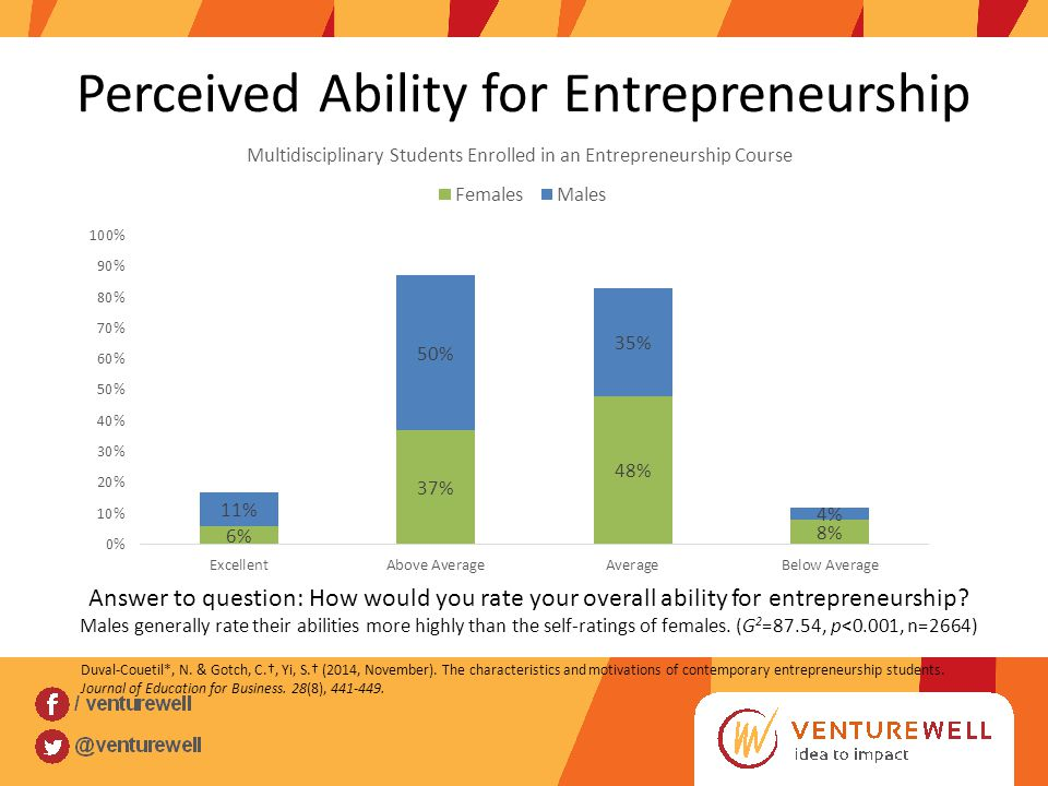 Perceived Ability for Entrepreneurship Answer to question: How would you rate your overall ability for entrepreneurship.