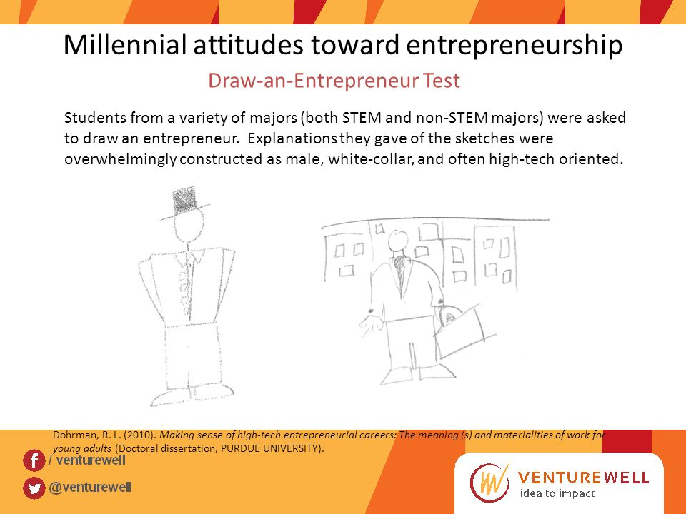 Millennial attitudes toward entrepreneurship Students from a variety of majors (both STEM and non-STEM majors) were asked to draw an entrepreneur.
