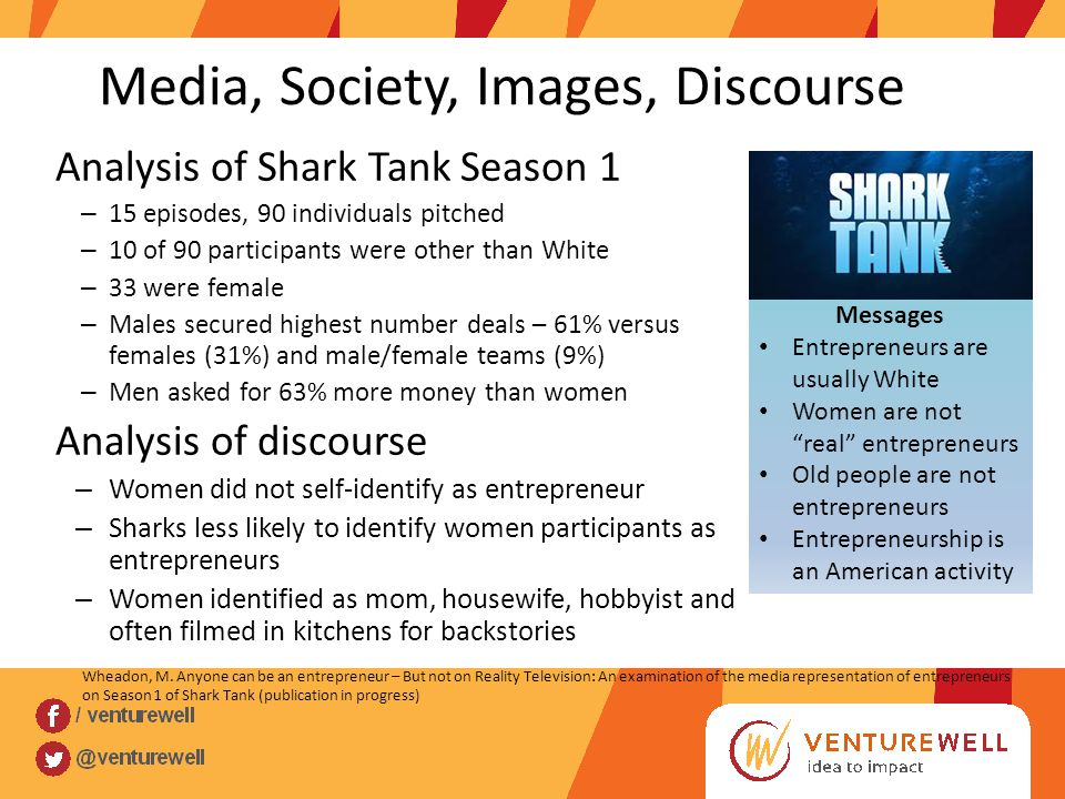 Media, Society, Images, Discourse Analysis of Shark Tank Season 1 – 15 episodes, 90 individuals pitched – 10 of 90 participants were other than White – 33 were female – Males secured highest number deals – 61% versus females (31%) and male/female teams (9%) – Men asked for 63% more money than women Analysis of discourse – Women did not self-identify as entrepreneur – Sharks less likely to identify women participants as entrepreneurs – Women identified as mom, housewife, hobbyist and often filmed in kitchens for backstories Messages Entrepreneurs are usually White Women are not real entrepreneurs Old people are not entrepreneurs Entrepreneurship is an American activity Wheadon, M.