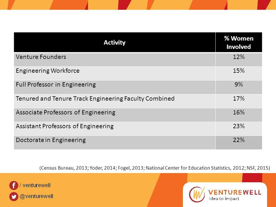 Activity % Women Involved Venture Founders12% Engineering Workforce15% Full Professor in Engineering9% Tenured and Tenure Track Engineering Faculty Combined17% Associate Professors of Engineering16% Assistant Professors of Engineering23% Doctorate in Engineering22% (Census Bureau, 2013; Yoder, 2014; Fogel, 2013; National Center for Education Statistics, 2012; NSF, 2015)