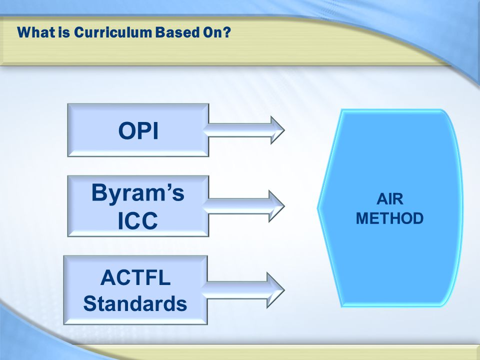 What is Curriculum Based On Byram's ICC OPI ACTFL Standards AIR METHOD