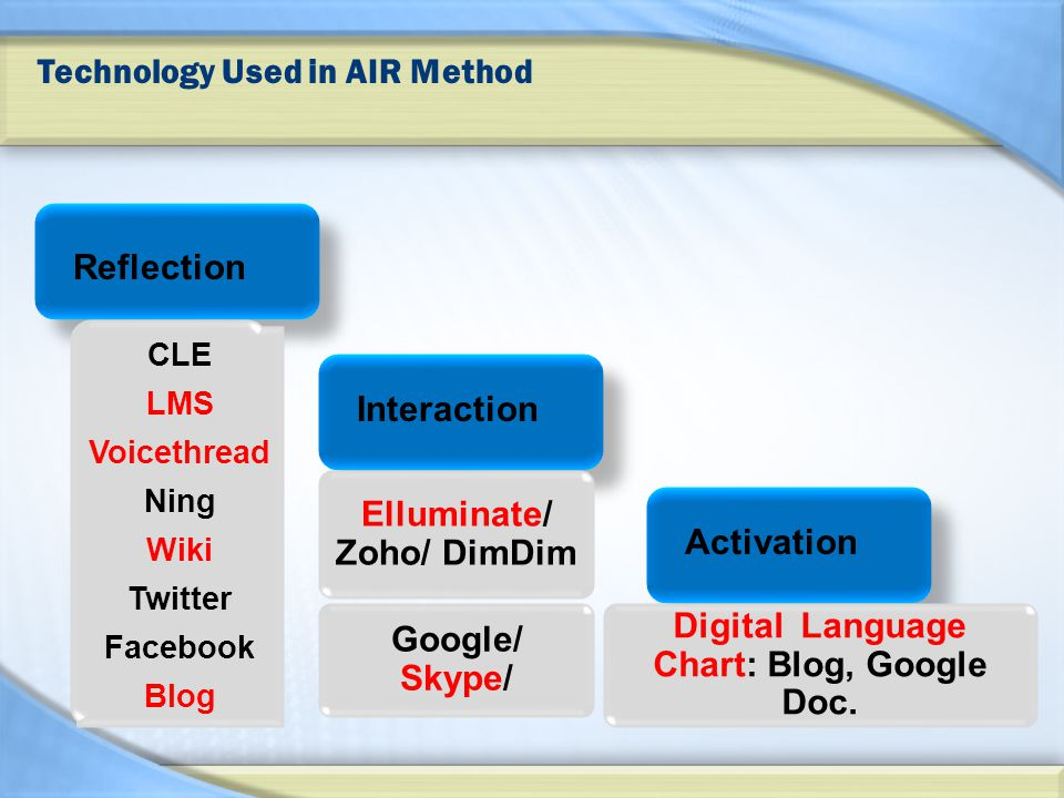 Technology Used in AIR Method Reflection Interaction Activation CLE LMS Voicethread Ning Wiki Twitter Facebook Blog Elluminate/ Zoho/ DimDim Google/ Skype/ Digital Language Chart: Blog, Google Doc.