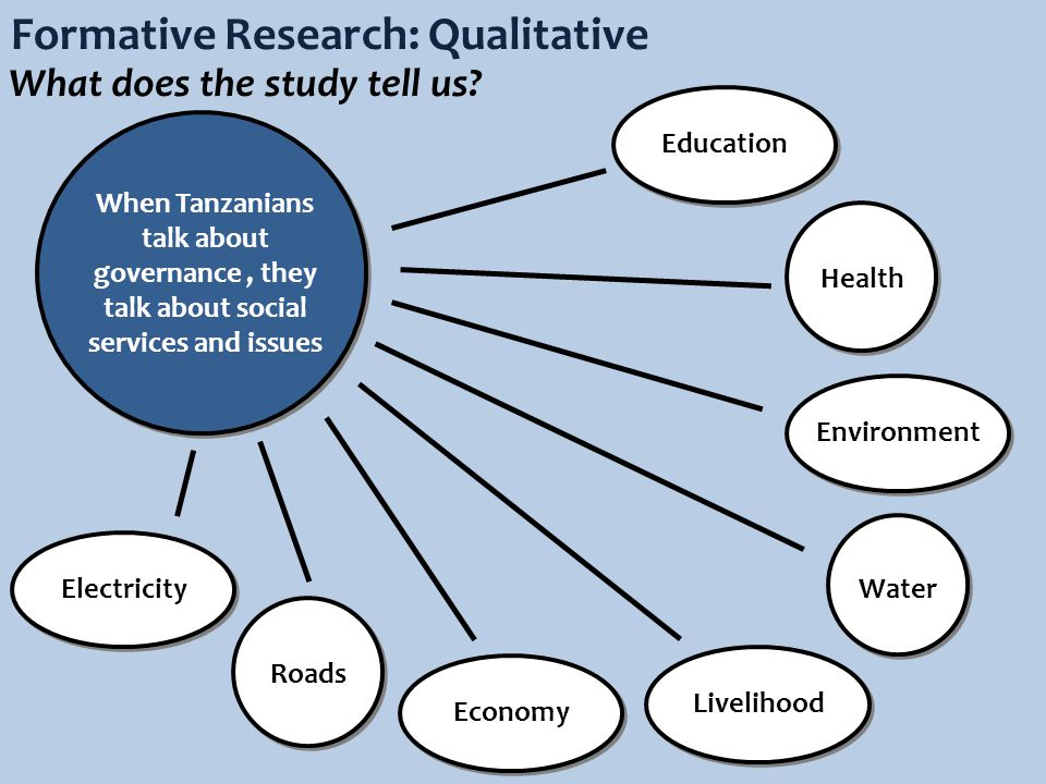 Formative Research: Qualitative When Tanzanians talk about governance, they talk about social services and issues Water Health ElectricityEducation Roads What does the study tell us.