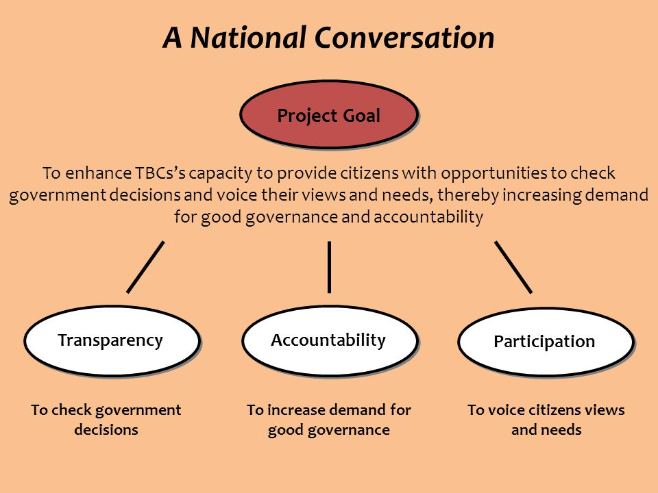 A National Conversation Project Goal To enhance TBCs's capacity to provide citizens with opportunities to check government decisions and voice their views and needs, thereby increasing demand for good governance and accountability TransparencyAccountability Participation To check government decisions To increase demand for good governance To voice citizens views and needs
