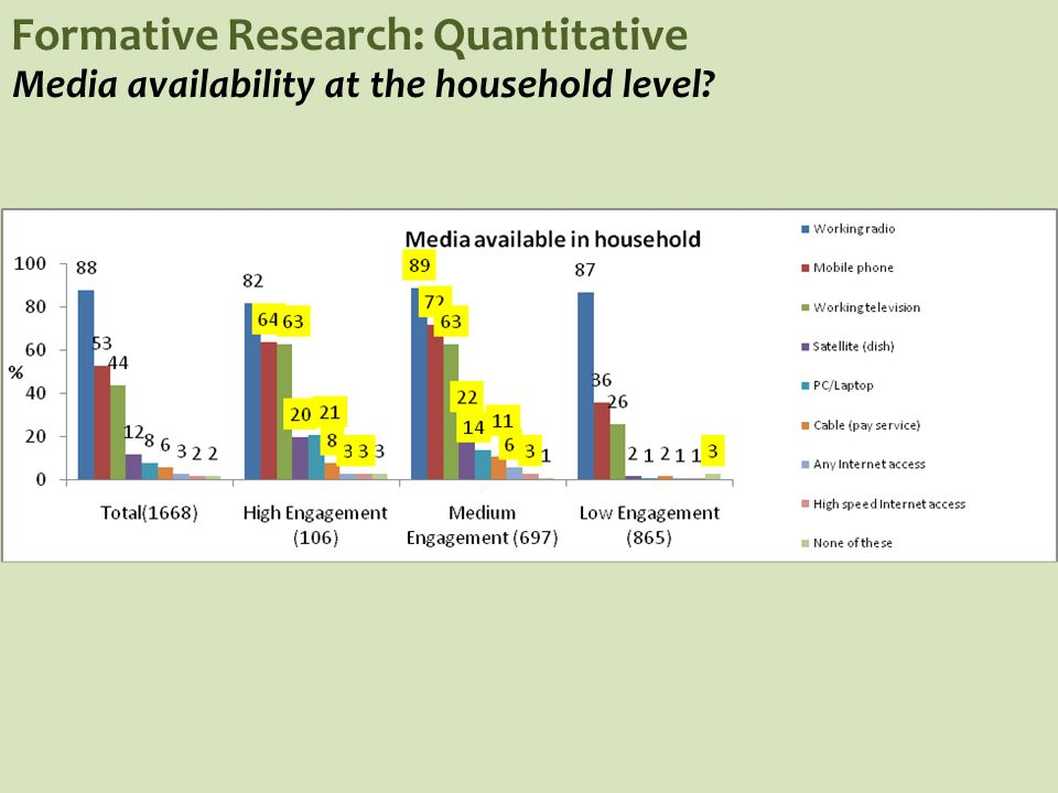 Formative Research: Quantitative Media availability at the household level?